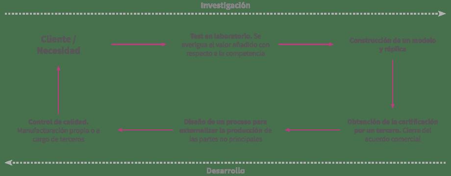 investigacion y aplicacion
